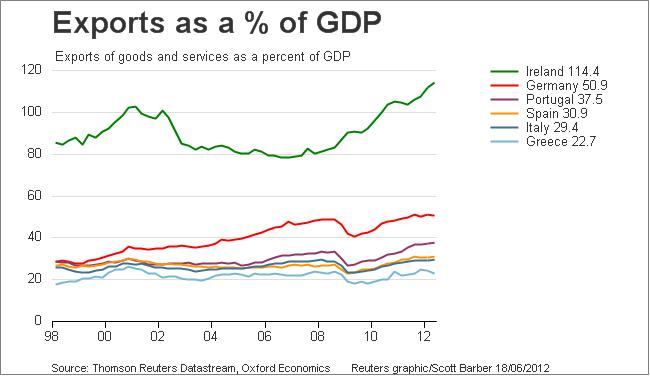 Economics In Pictures: Exports As a Percentage of GDP ...