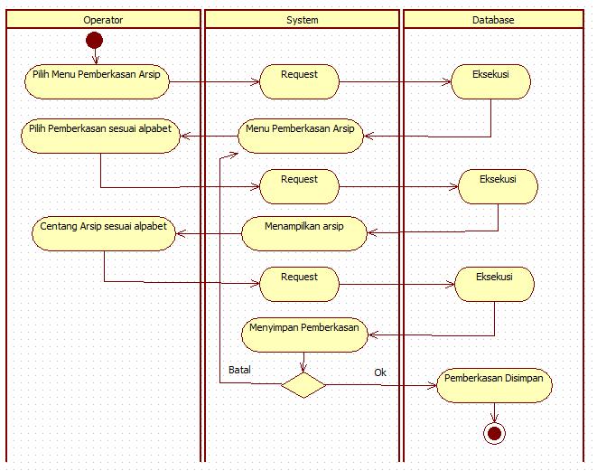 Tutorial kampus kumpulan tutorial sistem memproses laporan yang dipilih lalu dalam database arsip di filter berdasarkan skala waktu dan kemudian sistem menampilkan laporan tersebut ccuart Gallery