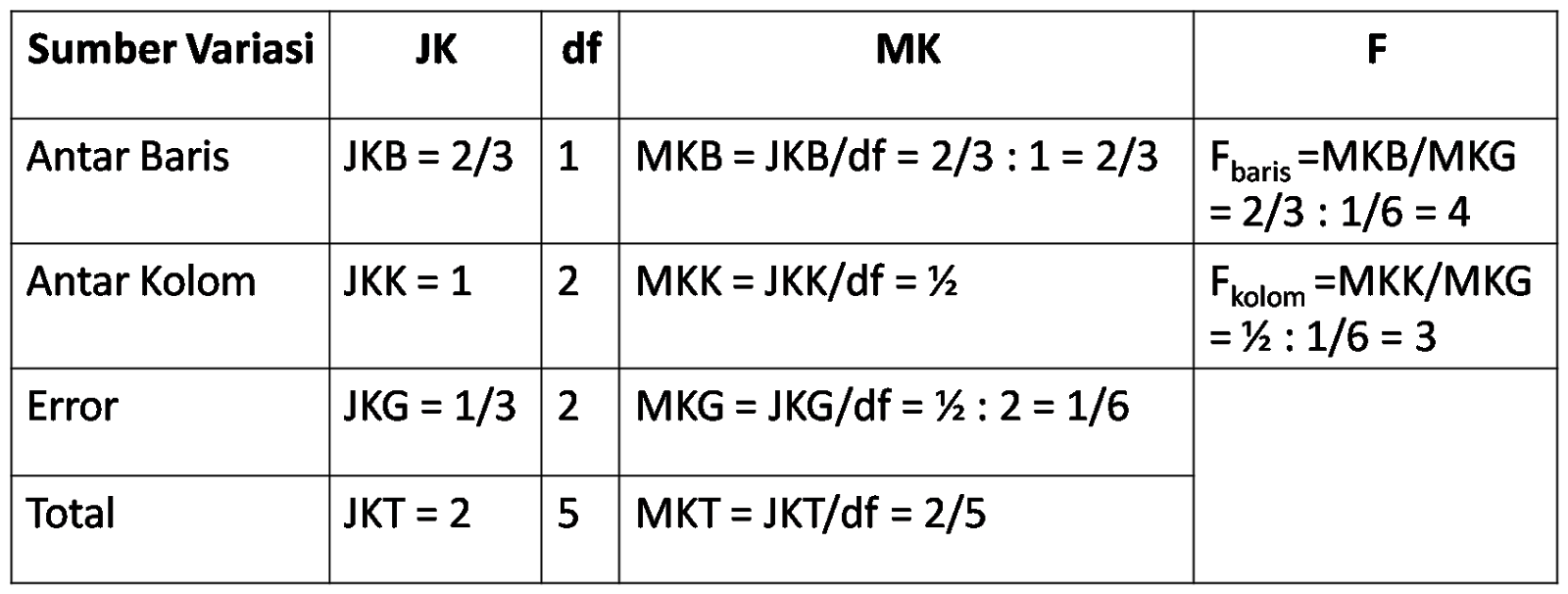 Membuat Hasil Perhitungan kedalam Tabel ANOVA dan Menentukan F