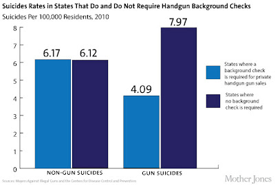 Gun suicide chart