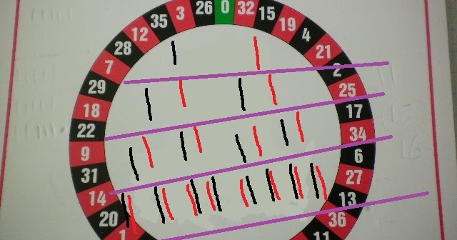 Roulette strategy always win
