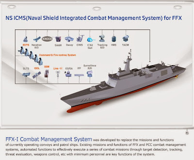 Samsung Thales' Naval Shield CMS may be offered with the HHI and DSME