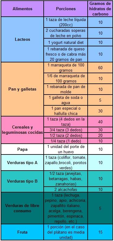 208 4 carbohidratos vitaminas minerales fibras grasas proteinas - Tabla de calorias de alimentos por cada 100 gramos ...
