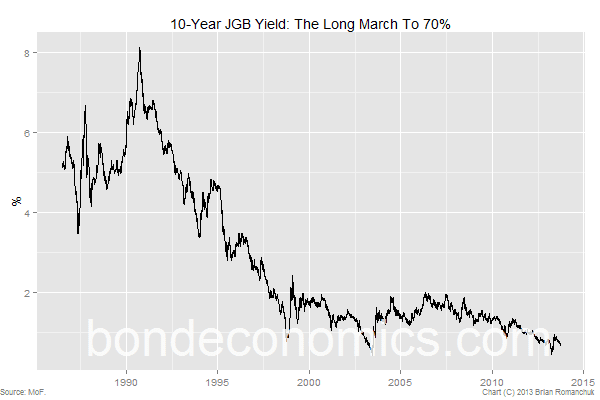 Japan JGB 10-year bond yield - market collapse