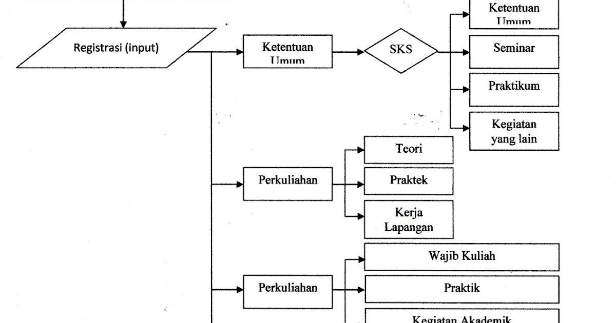 UJIAN TENGAH SEMESTER - SISTEM INFORMASI | ekopraja OSX86