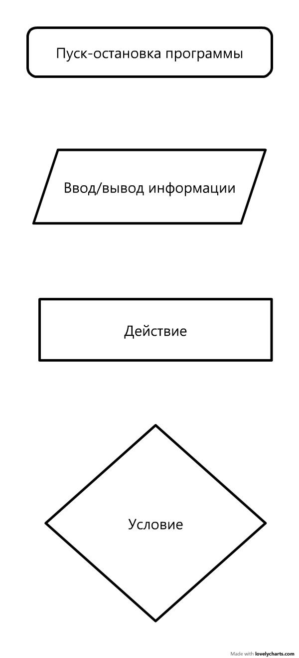 блок-схема алгоритма лабораторная