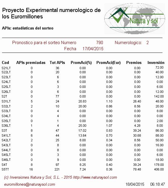 estadísticas sorteo loteria euromillones, jugar a las loterías