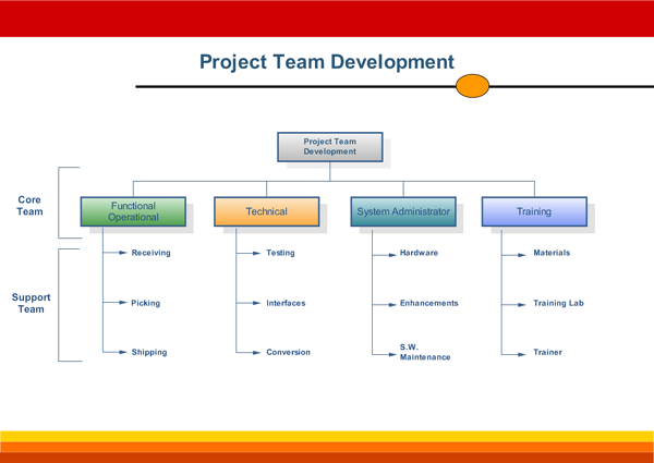 project management organizational culture  structure and