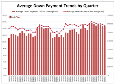Downpayment Trends Is History Repeating Itself?