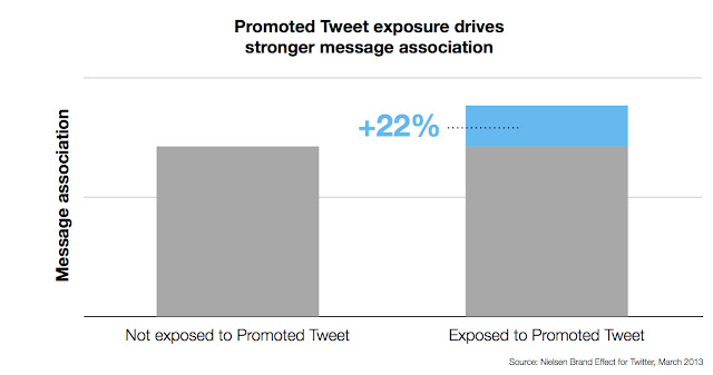 Twitter Advertising: Nielsen Brand Effect for Twitter: How Promoted Tweets impact brand metrics