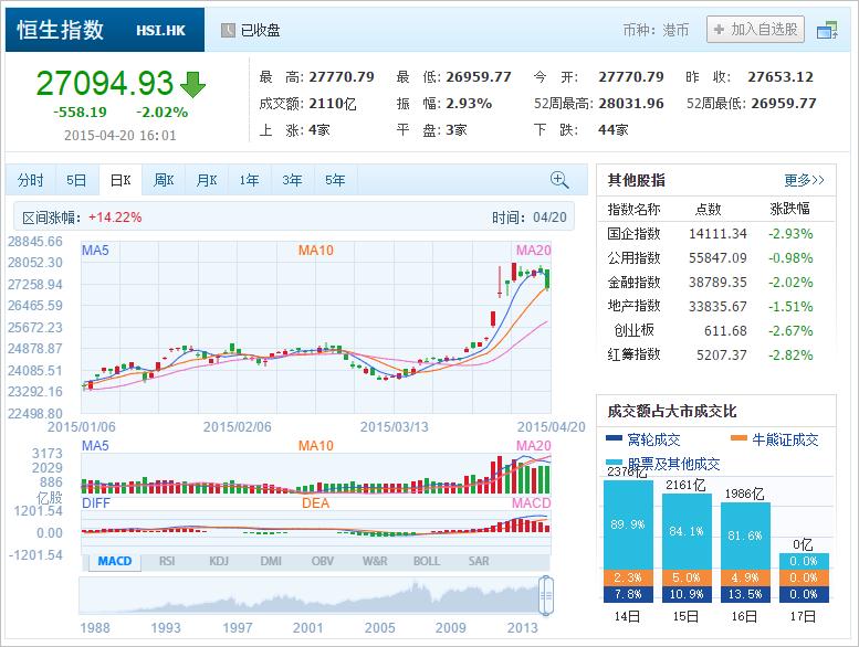中国株コバンザメ投資 香港ハンセン指数20150420