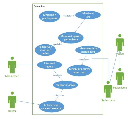 Cara membuat use case diagram menggunakan visio 2016 menulis dan inshare ccuart Choice Image