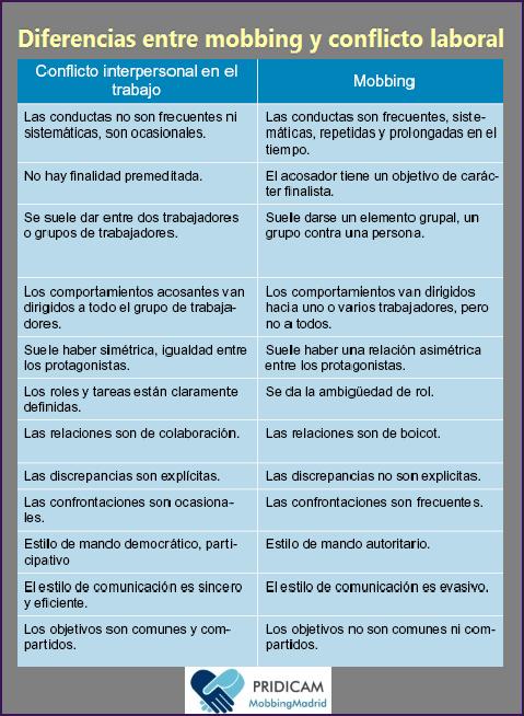 MobbingMadrid Diferencias entre acoso laboral y conflicto laboral
