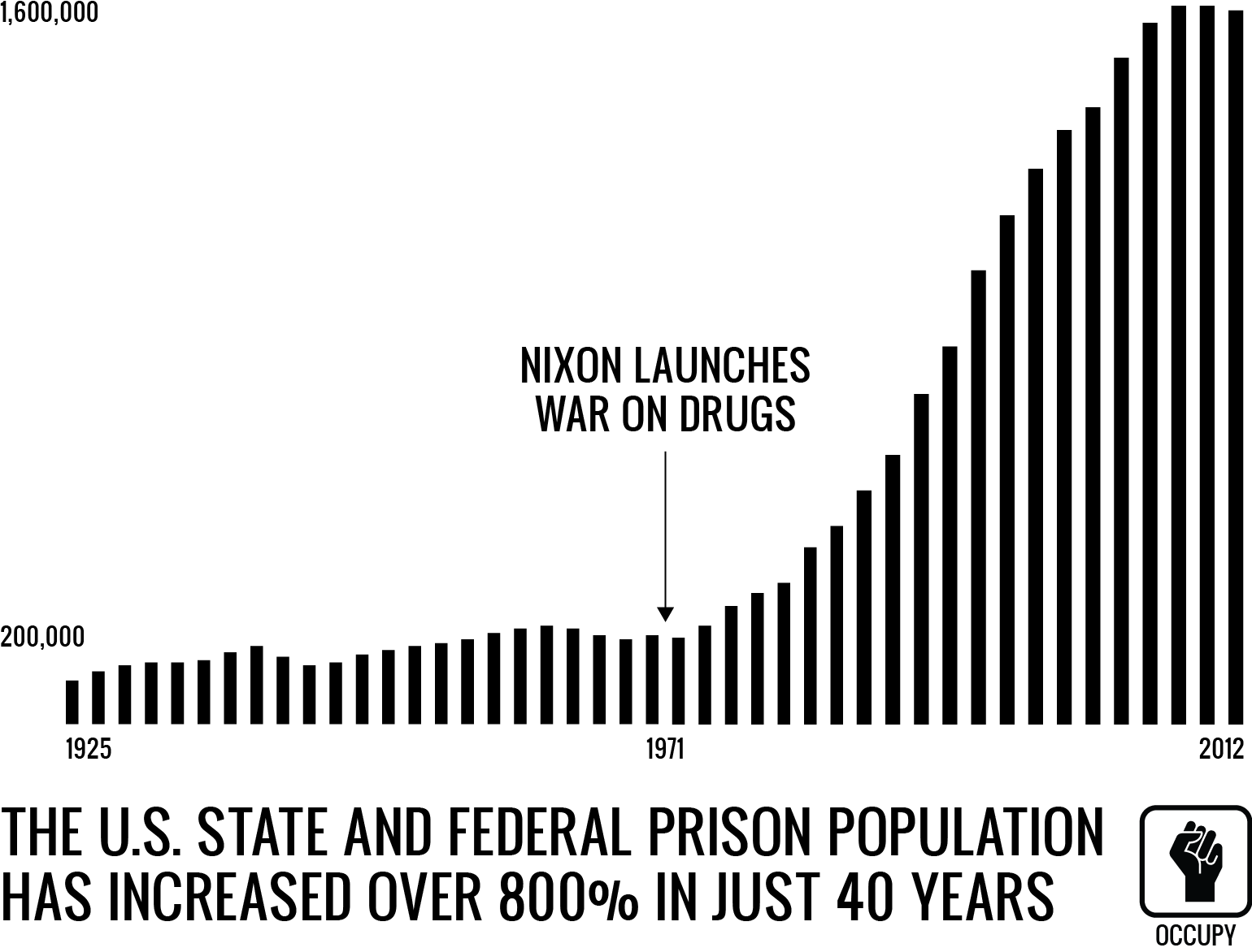 decriminalizing drugs as a right way to battle drugs in america Why all drugs should be legal  we've come a long way since reefer  but if the goal is to minimize harm — to people here and abroad — the right policy is to legalize all drugs, not just .