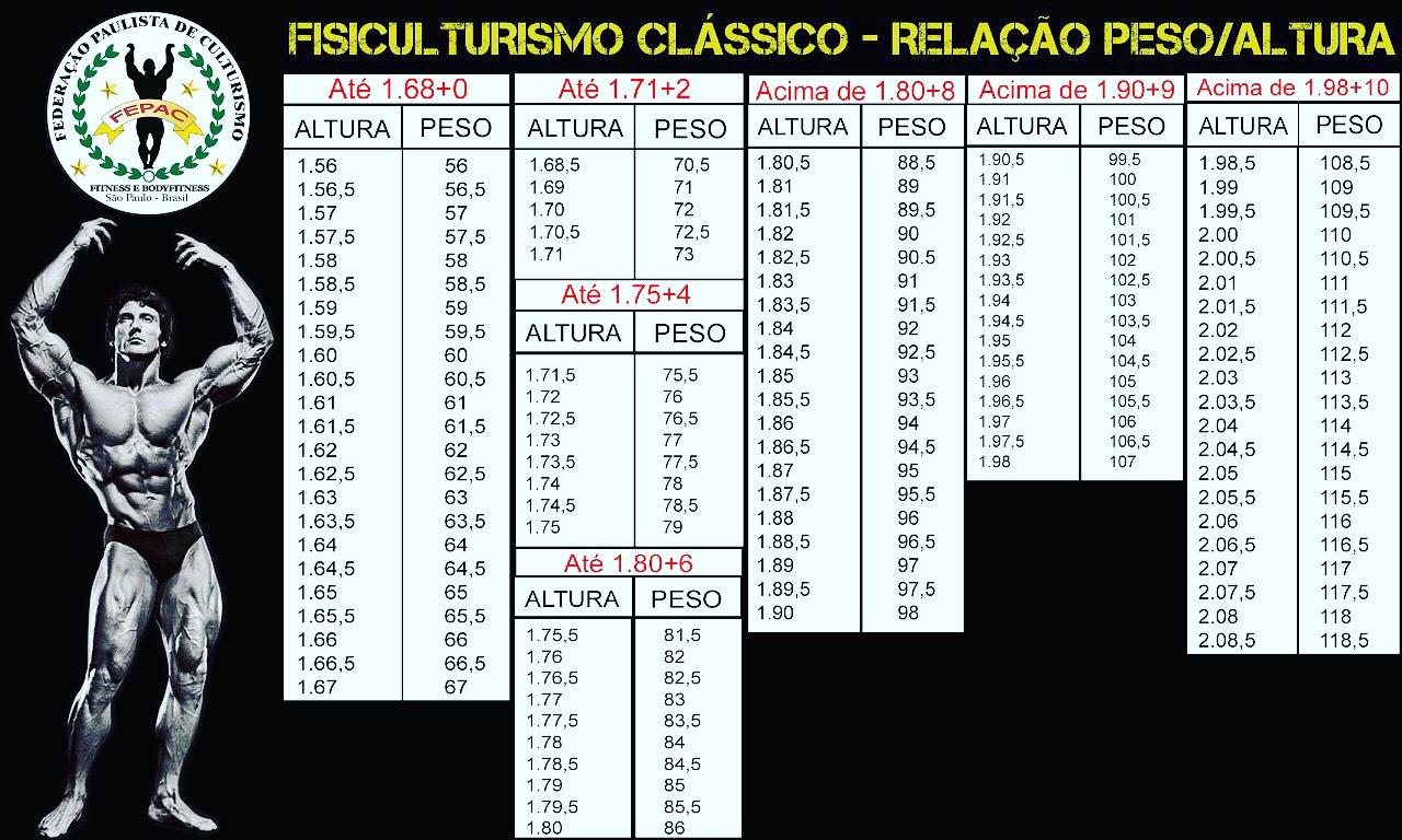 Tabela de Altura/peso Bodybuilder Classic