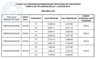 kadar gaji minimummaksimum dan kenaikan gaji tahunan dga29dga38