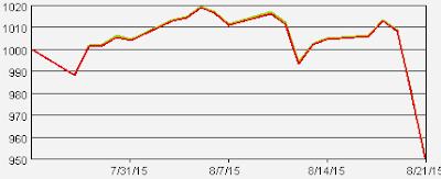 dnb global index