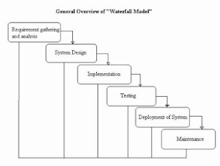 Testing tools software development models for Waterfall model phases explanation