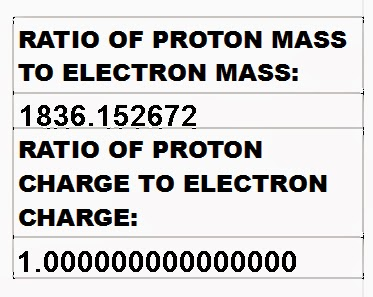 proton electron charge
