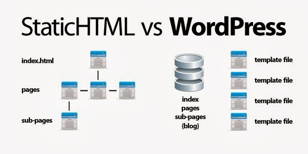 image wordpress vs html