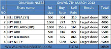 ONLYGAIN PERFORMANCE OF 7TH MARCH 2012 ON (WEDNESDAY)