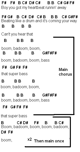 all about that bass chords piano