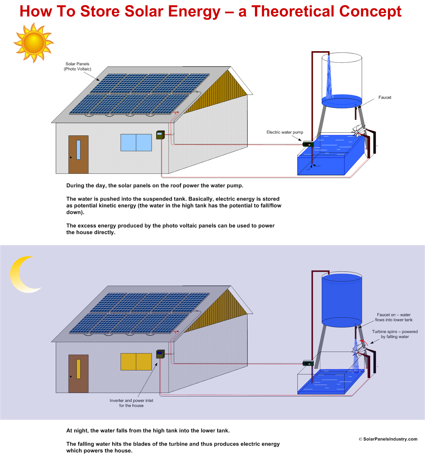 How To Store Solar Energy - A Theoretical Concept - Infographic