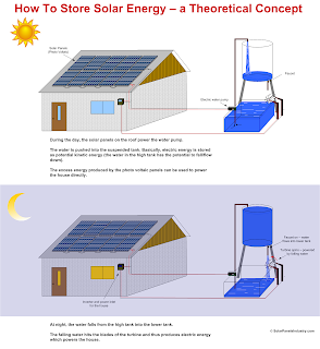 How To Store Solar Energy