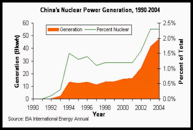 BACCI-Chinese-Civil-Nuclear-Energy-2-Nov-2007