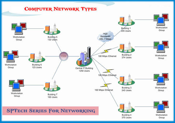 ICT CLASS Types Of Computer Networks