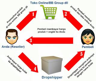 Cara Cari Uang  dengan Dropship Barang di Bisnis Online