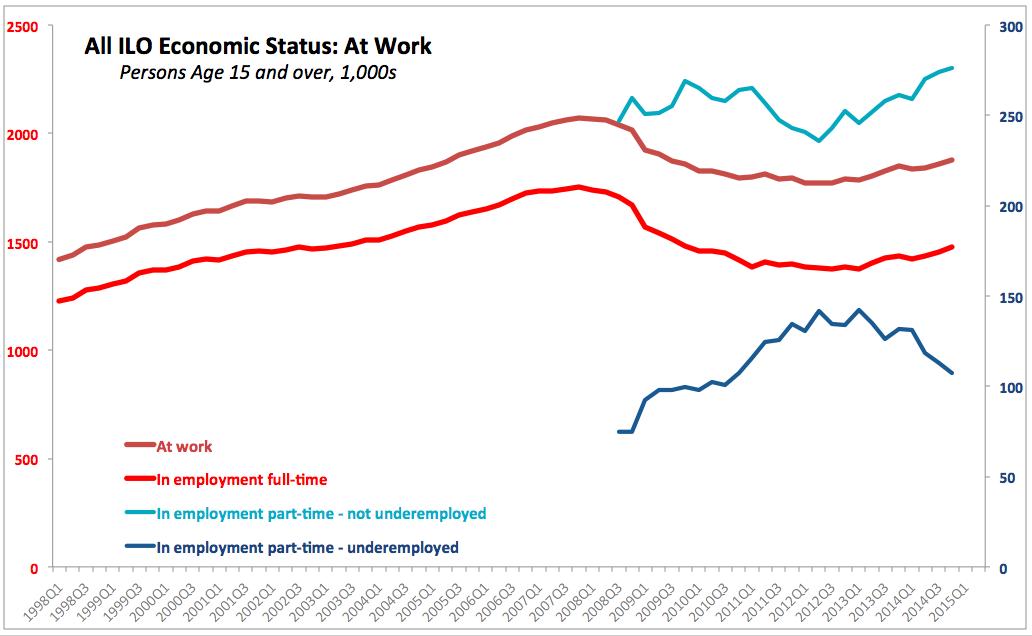 Underemployed Economics not underemployed jobs