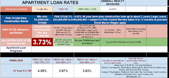 Minneapolis home loan programs