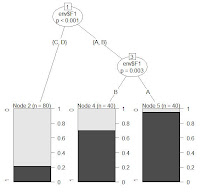 Classification Trees and Spatial Autocorrelation