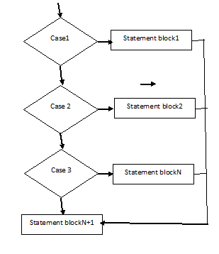 Switch structure and multiple example programs c flow chart ccuart Gallery