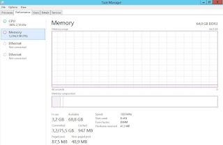 Memória RAM 64GB