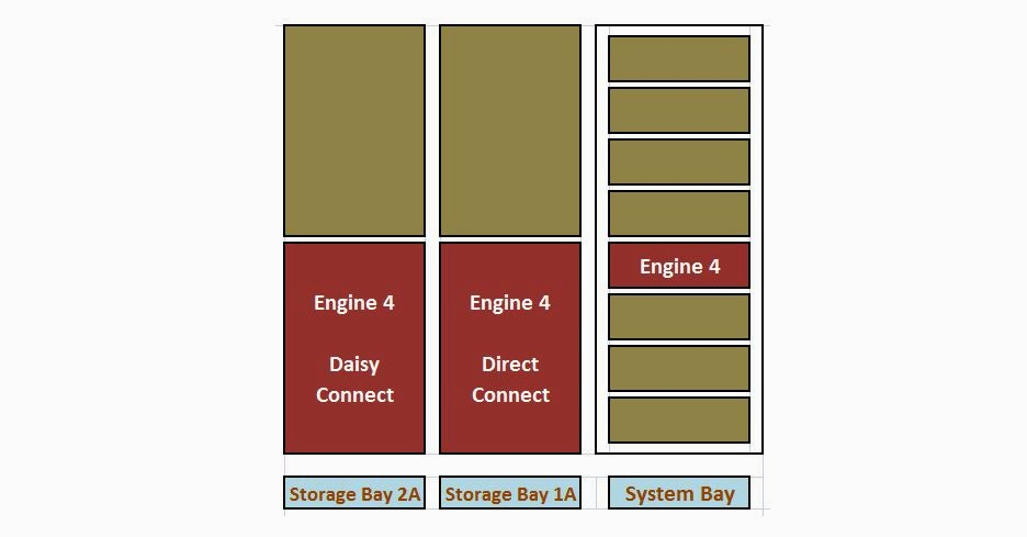 piyush s blog vmax architecture the symmetrix v max array requires at least one vmax engine in the system bay as shown the first engine in the system bay will always be engine 4 as
