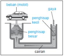 Aplikasi Hukum Pascal Dalam Kehidupan Sehari-Hari pada mesin hidrolik pengangkat mobil