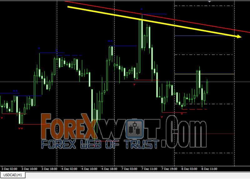 Forex major support and resistance levels