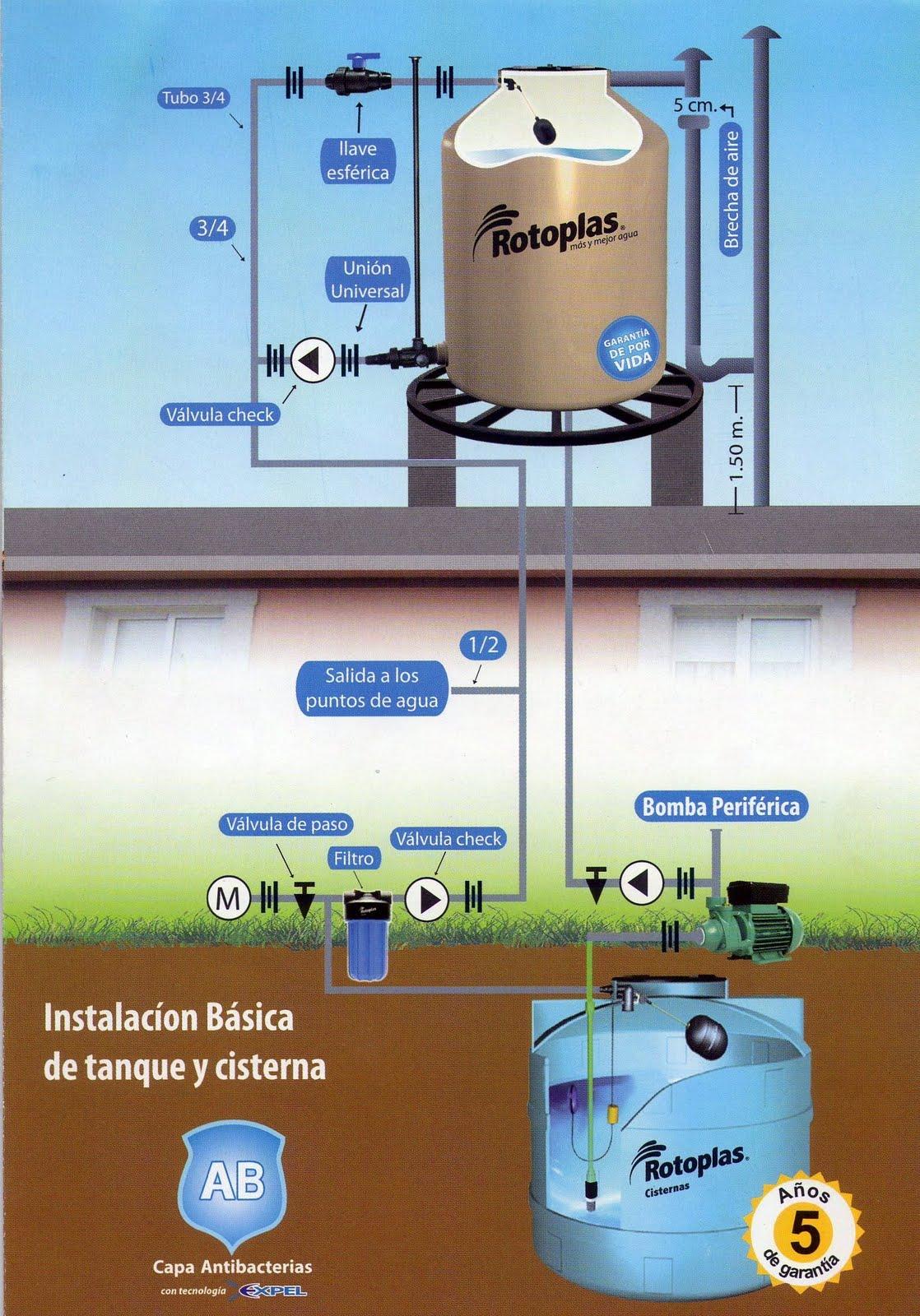 Instalaci n de cisterna y tanque elevado construc total for Tanque cisterna