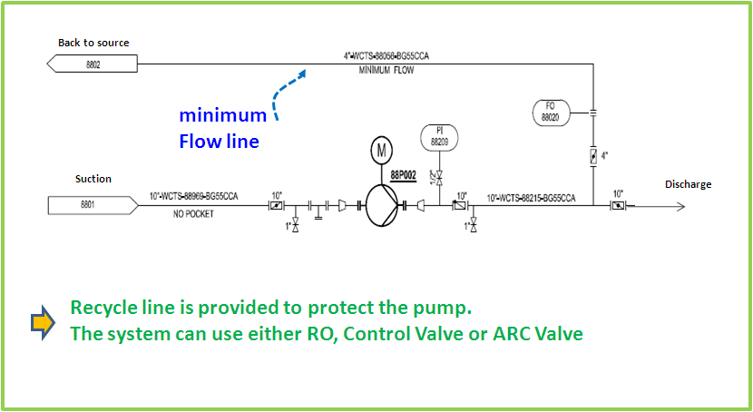 costs and pump flow controller The four most common flow control methods of pumps are throttling, bypassing, on-off control and variable speed drive (vsd) control - to match the flow.