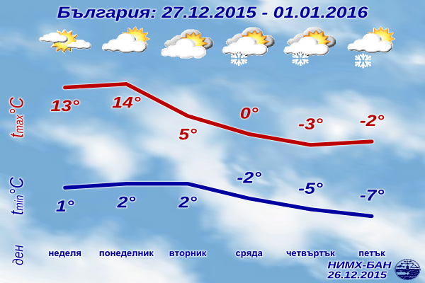 Седмична Прогноза за времето от 27 декември 2015 до 1 януари 2016