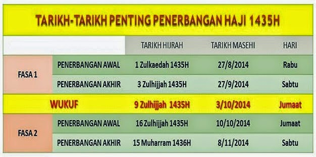 tarikh penting haji 2014