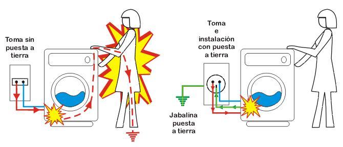 calculo toma tierra: