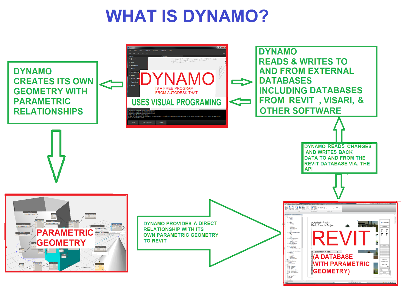 WHAT IS DYNAMO?