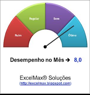 Gráfico, Excel, Velocímetro