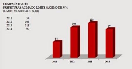 Levantamento de 2011 a 2014 realizado pelo TCE