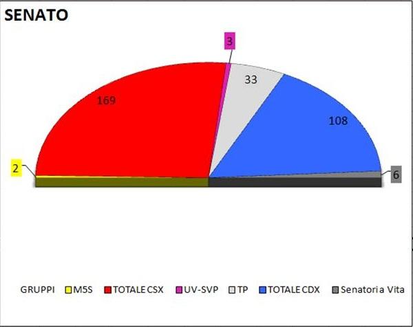Media settimanale dei sondaggi (8 febbraio): intenzioni di voto e distribuzione dei seggi alla Camera e al Senato. Settimana con poche variazioni per i grandi poli. Riprende terreno M5S; FDS raggiunge il 2% tondo