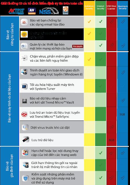 Trend Micro Titanium Antivirus, Trend Micro Internet Security