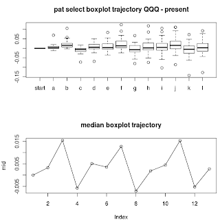 Pattern  Recognition: forward Boxplot Trajectories using R